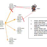 How to Configure Distributed Fail2Ban: Actionable Threat Feed Intelligence