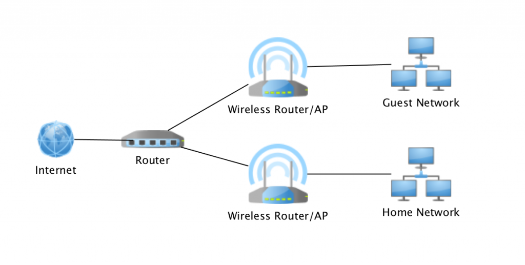 [DIAGRAM_3ER]  Home Network Design - Part 1 - Black Hills Information Security | Wireless Topology Diagram |  | Black Hills Information Security