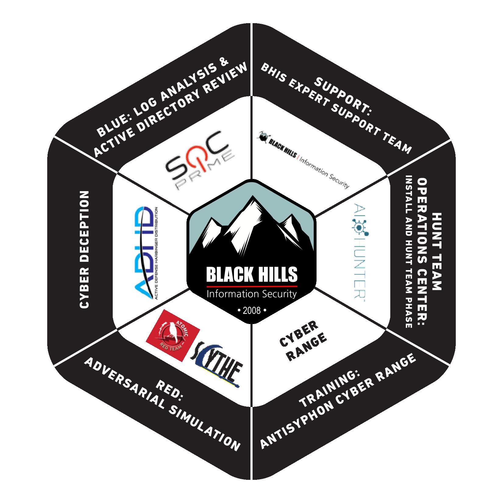 BlackHills_SOC_Chart_12.13.20-01