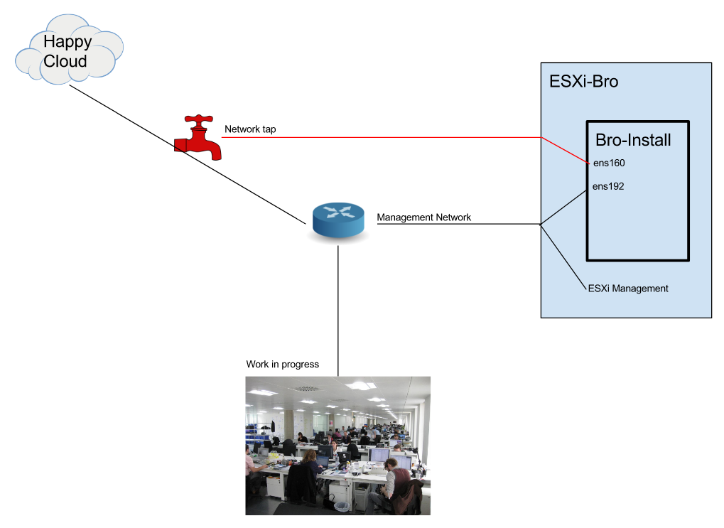 How to Monitor Network Traffic with Virtualized Bro 2 51 on
