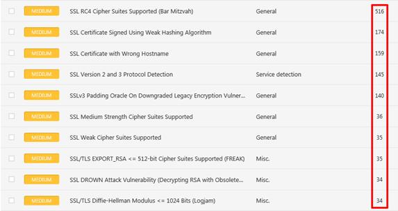 TestSSL sh –Assessing SSL/TLS Configurations at Scale